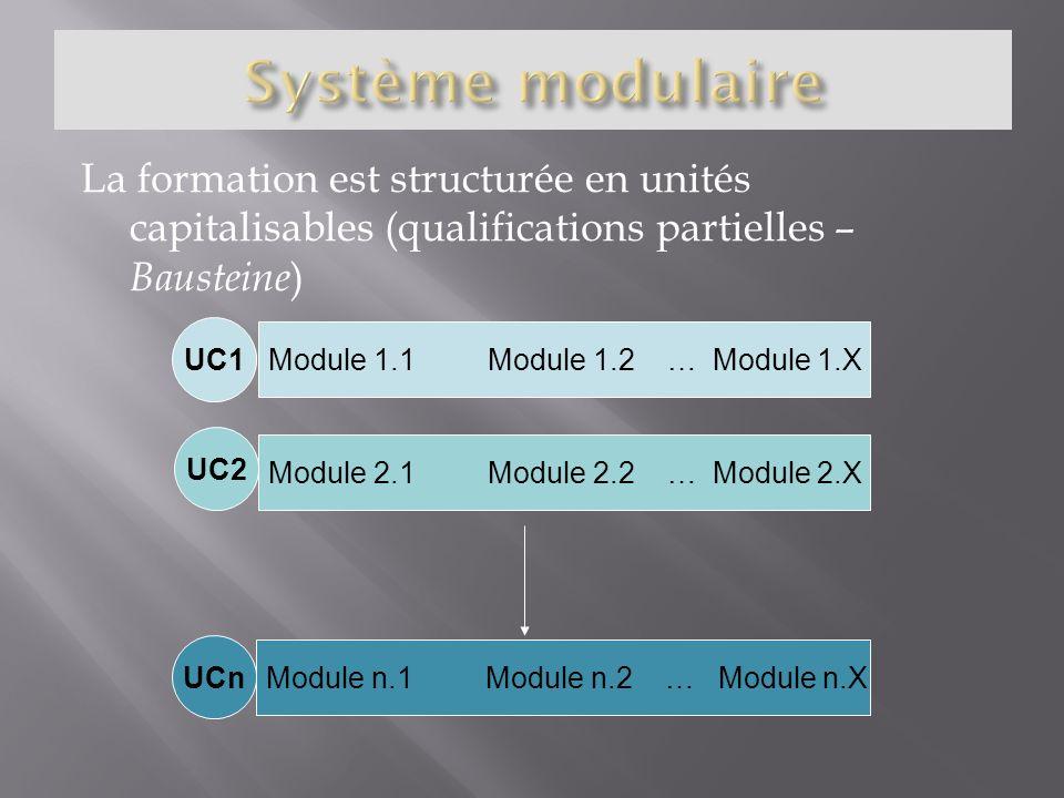 La formation est structurée en unités capitalisables (qualifications partielles – Bausteine ) UC1 Module 1.1 Module 1.2 … Module 1.X UC2 Module 2.1 Mo