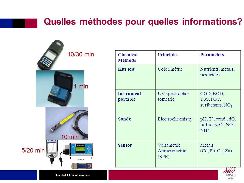 Institut Mines-Télécom Quelles méthodes pour quelles informations.