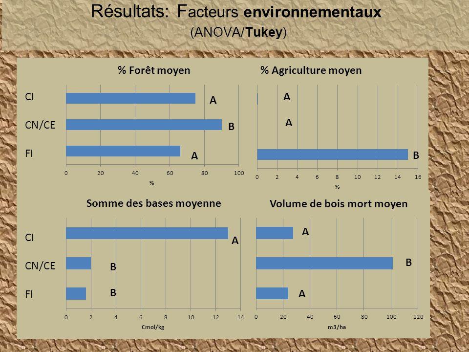 Résultats: F acteurs environnementaux (ANOVA/Tukey) A A B A A B B B A CI CN/CE FI CI CN/CE FI