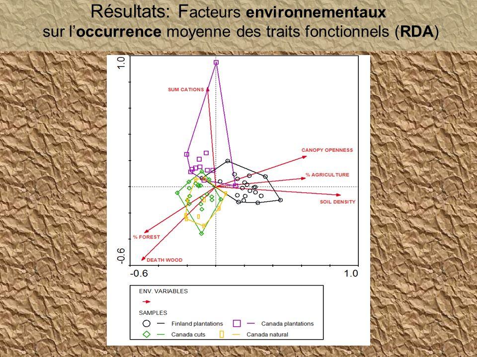 Résultats: F acteurs environnementaux sur loccurrence moyenne des traits fonctionnels (RDA)