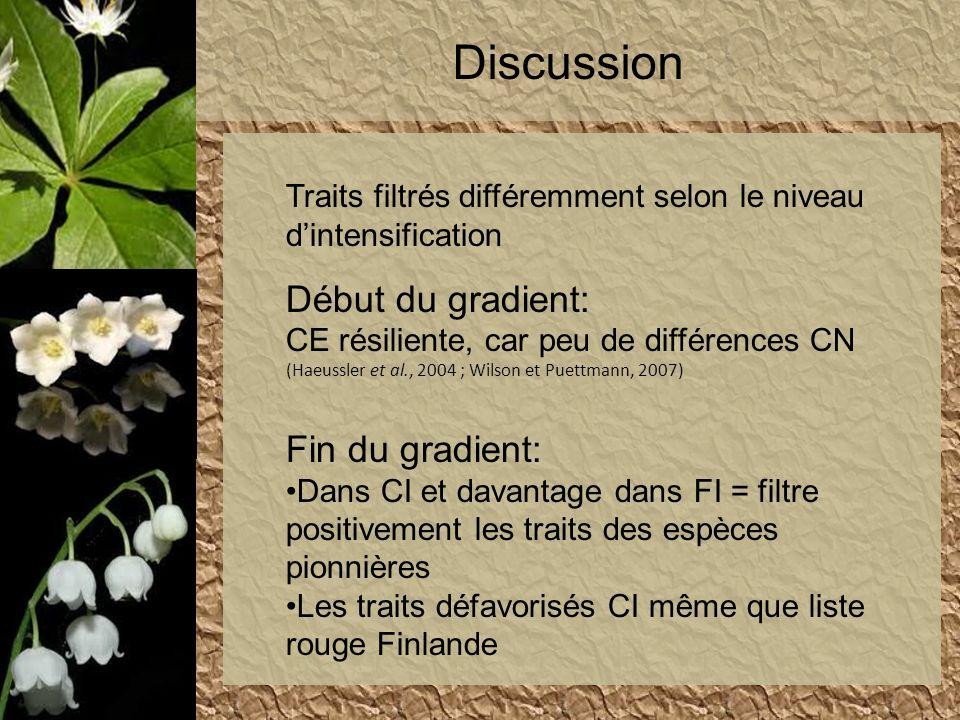 Discussion Traits filtrés différemment selon le niveau dintensification Début du gradient: CE résiliente, car peu de différences CN (Haeussler et al.,