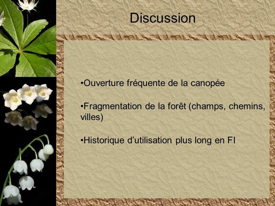 Discussion Ouverture fréquente de la canopée Fragmentation de la forêt (champs, chemins, villes) Historique dutilisation plus long en FI