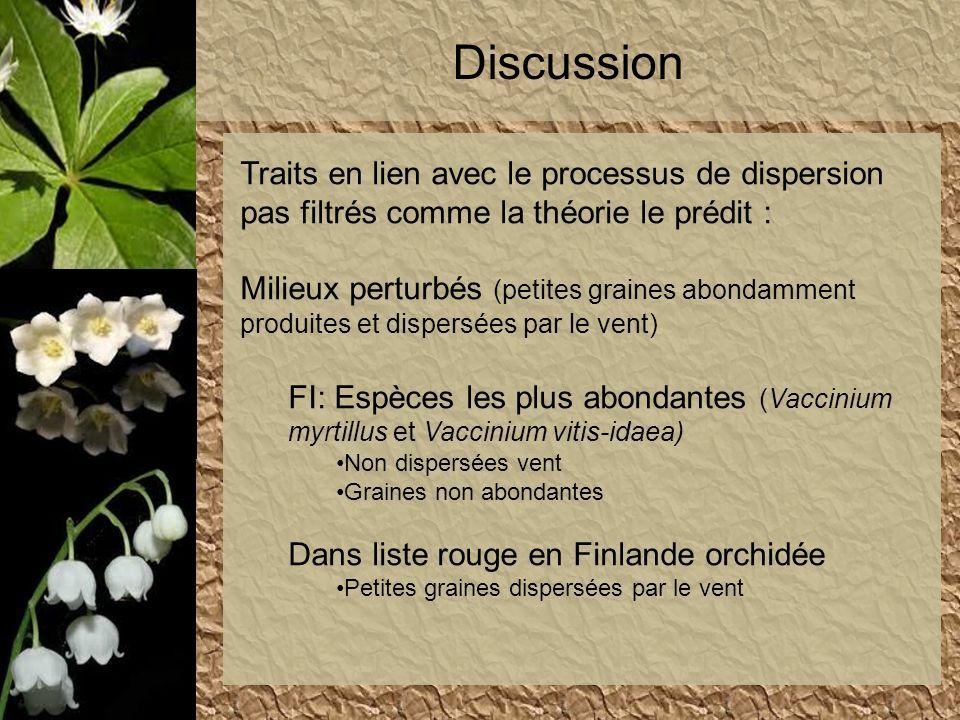 Discussion Traits en lien avec le processus de dispersion pas filtrés comme la théorie le prédit : Milieux perturbés (petites graines abondamment prod
