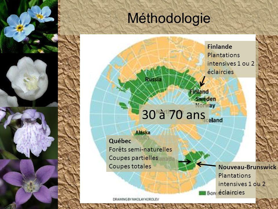 Méthodologie Québec Forêts semi-naturelles Coupes partielles Coupes totales Finlande Plantations intensives 1 ou 2 éclaircies Nouveau-Brunswick Planta