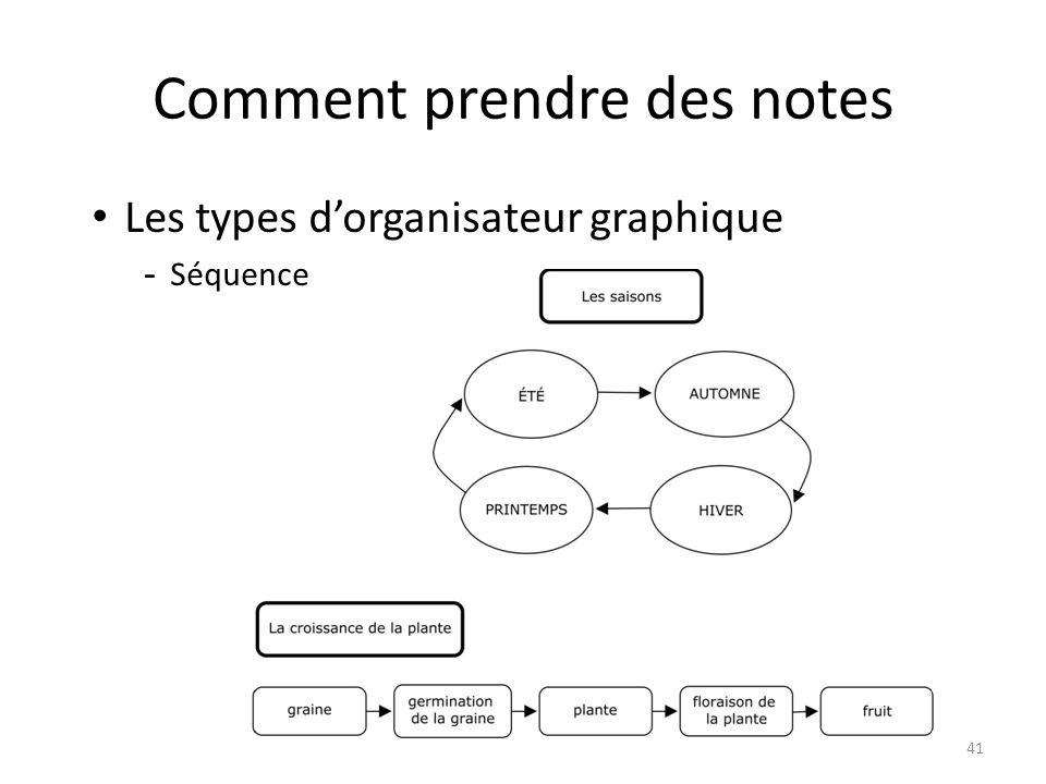 Comment prendre des notes 41 Les types dorganisateur graphique -Séquence