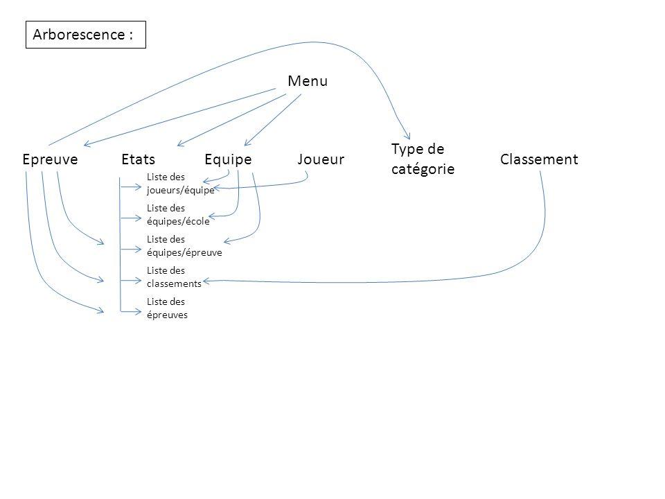 Arborescence : Menu JoueurEquipeEtatsEpreuve Type de catégorie Classement Liste des joueurs/équipe Liste des équipes/école Liste des équipes/épreuve L