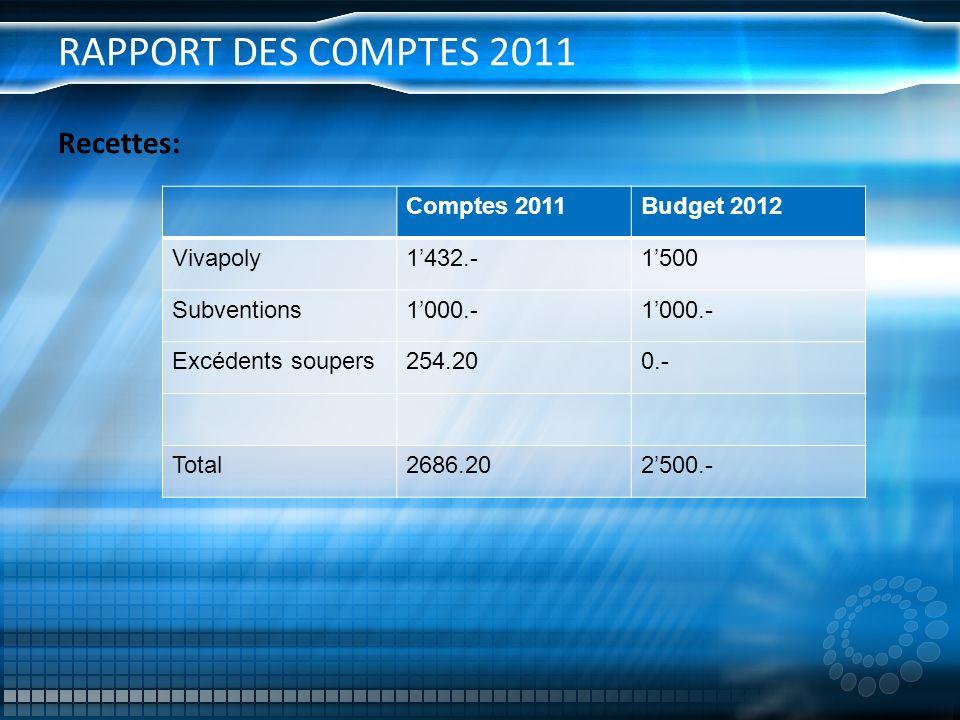 RAPPORT DES COMPTES 2011 Recettes: Comptes 2011Budget 2012 Vivapoly1432.-1500 Subventions1000.- Excédents soupers254.200.- Total2686.202500.-