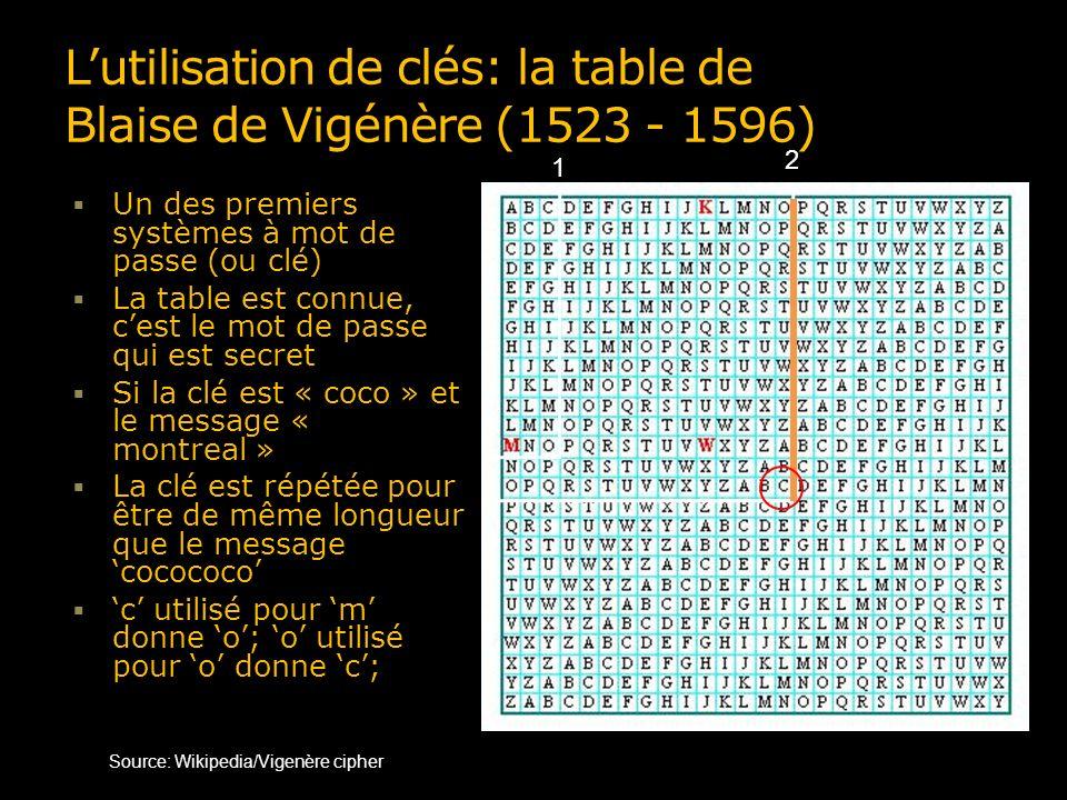 Lutilisation de clés: la table de Blaise de Vigénère (1523 - 1596) Un des premiers systèmes à mot de passe (ou clé) La table est connue, cest le mot d