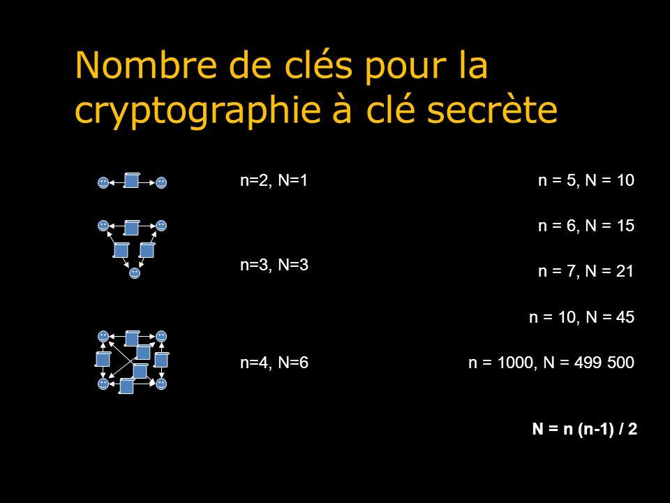 Nombre de clés pour la cryptographie à clé secrète n=2, N=1 n=3, N=3 n = 5, N = 10 n=4, N=6 n = 6, N = 15 n = 7, N = 21 n = 10, N = 45 n = 1000, N = 4