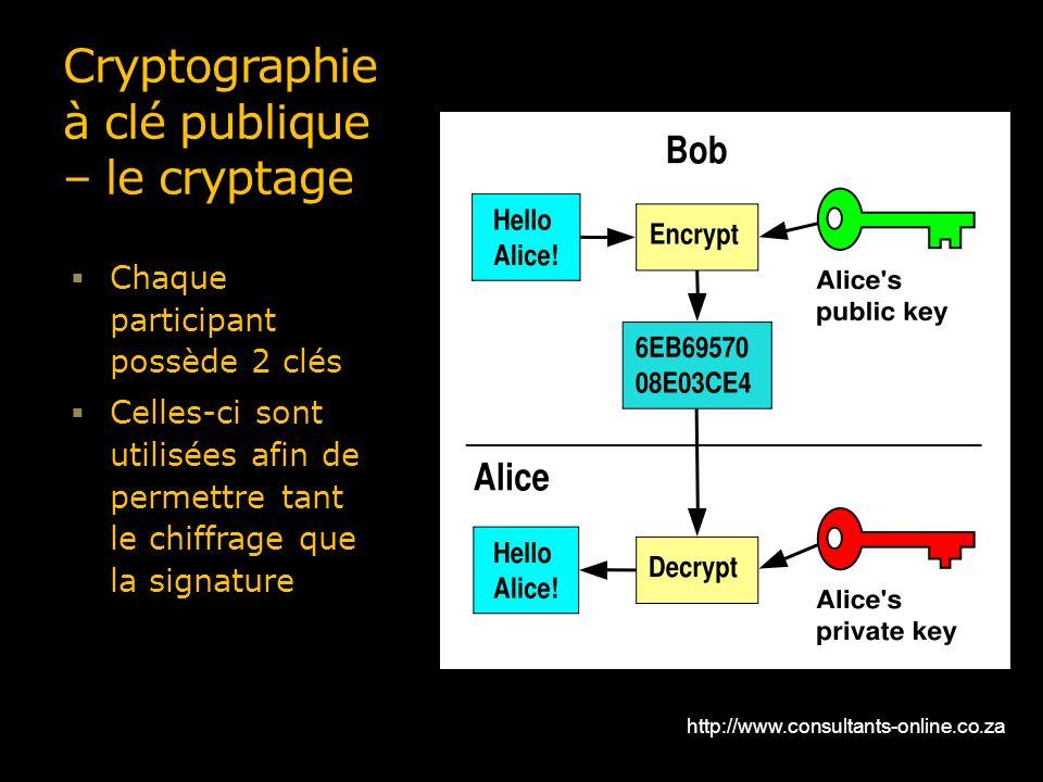 Cryptographie à clé publique – le cryptage Chaque participant possède 2 clés Celles-ci sont utilisées afin de permettre tant le chiffrage que la signa