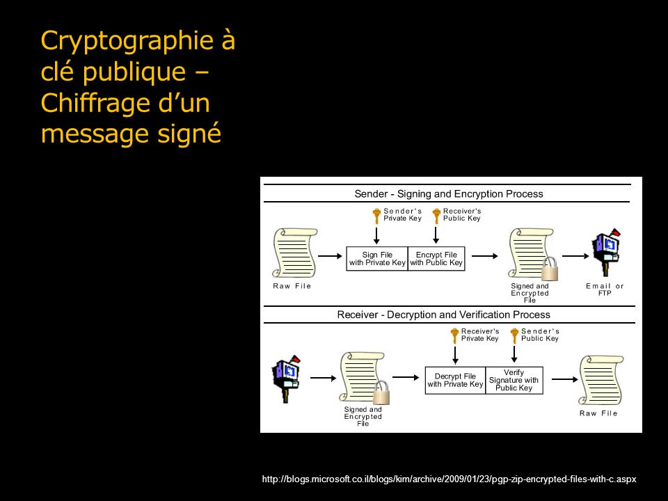 Cryptographie à clé publique – Chiffrage dun message signé http://blogs.microsoft.co.il/blogs/kim/archive/2009/01/23/pgp-zip-encrypted-files-with-c.aspx