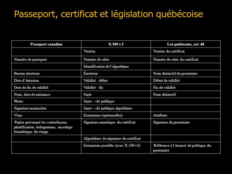 Passeport, certificat et législation québécoise Passeport canadienX.509 v.3Loi québécoise, art. 48 VersionVersion du certificat Numéro de passeportNum