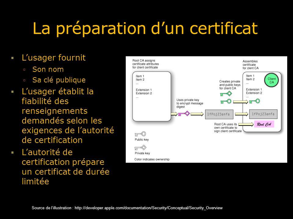 La préparation dun certificat Lusager fournit Son nom Sa clé publique Lusager établit la fiabilité des renseignements demandés selon les exigences de