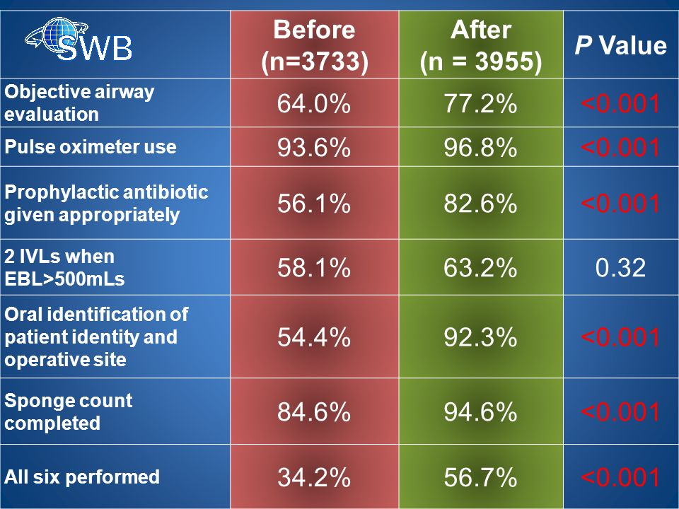 Before (n=3733) After (n = 3955) P Value Objective airway evaluation 64.0%77.2%<0.001 Pulse oximeter use 93.6%96.8%<0.001 Prophylactic antibiotic given appropriately 56.1%82.6%<0.001 2 IVLs when EBL>500mLs 58.1%63.2%0.32 Oral identification of patient identity and operative site 54.4%92.3%<0.001 Sponge count completed 84.6%94.6%<0.001 All six performed 34.2%56.7%<0.001