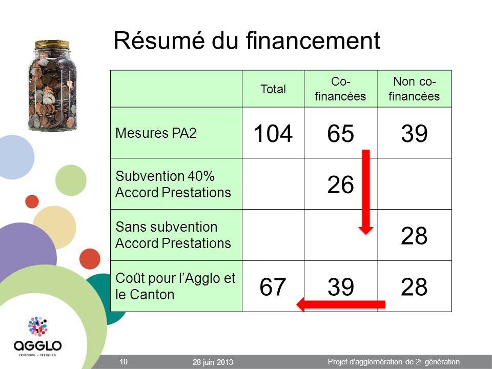Résumé du financement 28 juin 2013 10Projet dagglomération de 2 e génération Total Co- financées Non co- financées Mesures PA2 1046539 Subvention 40%