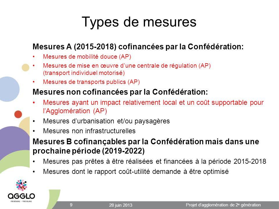 Types de mesures Mesures A (2015-2018) cofinancées par la Confédération: Mesures de mobilité douce (AP) Mesures de mise en œuvre dune centrale de régulation (AP) (transport individuel motorisé) Mesures de transports publics (AP) Mesures non cofinancées par la Confédération: Mesures ayant un impact relativement local et un coût supportable pour lAgglomération (AP) Mesures durbanisation et/ou paysagères Mesures non infrastructurelles Mesures B cofinançables par la Confédération mais dans une prochaine période (2019-2022) Mesures pas prêtes à être réalisées et financées à la période 2015-2018 Mesures dont le rapport coût-utilité demande à être optimisé 28 juin 2013 9Projet dagglomération de 2 e génération