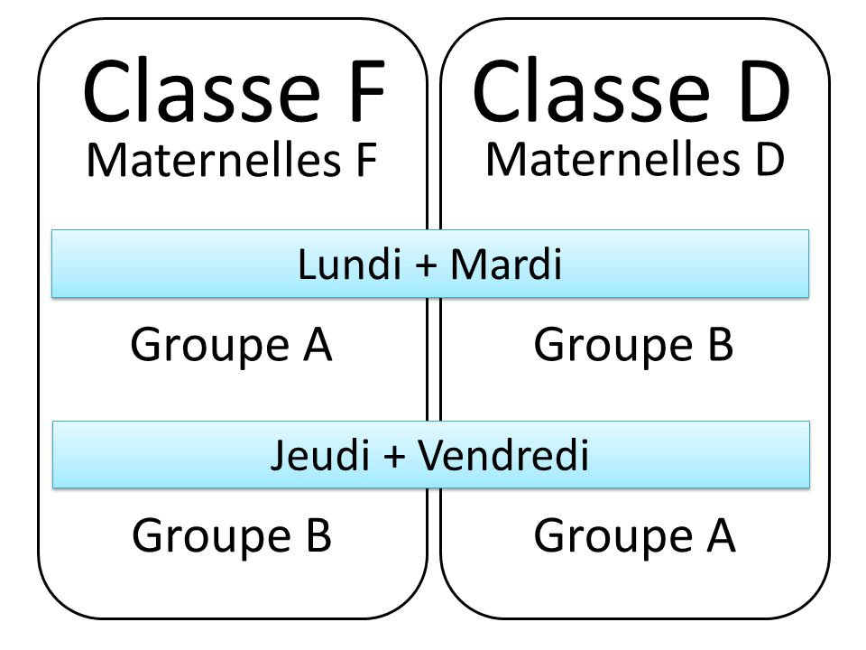 Classe FClasse D Maternelles F Maternelles D Lundi + Mardi Groupe AGroupe B Jeudi + Vendredi Groupe BGroupe A