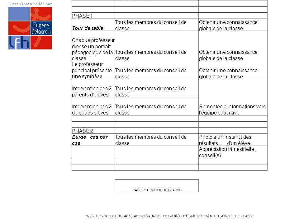 DEROULEMENT CONSEIL DE CLASSE LYCEE FRANCO HELLENIQUE EUGENE DELACROIX PHASEPARTICIPANTSOBJECTIF(S) PHASE 0 Etude de cas spécifiques impliquant le dro