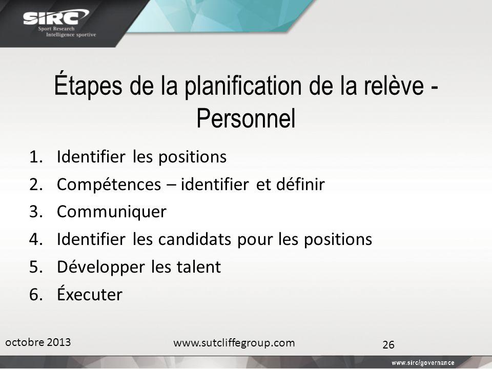 Étapes de la planification de la relève - Personnel 1.Identifier les positions 2.Compétences – identifier et définir 3.Communiquer 4.Identifier les ca