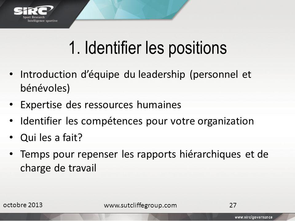 1. Identifier les positions Introduction déquipe du leadership (personnel et bénévoles) Expertise des ressources humaines Identifier les compétences p