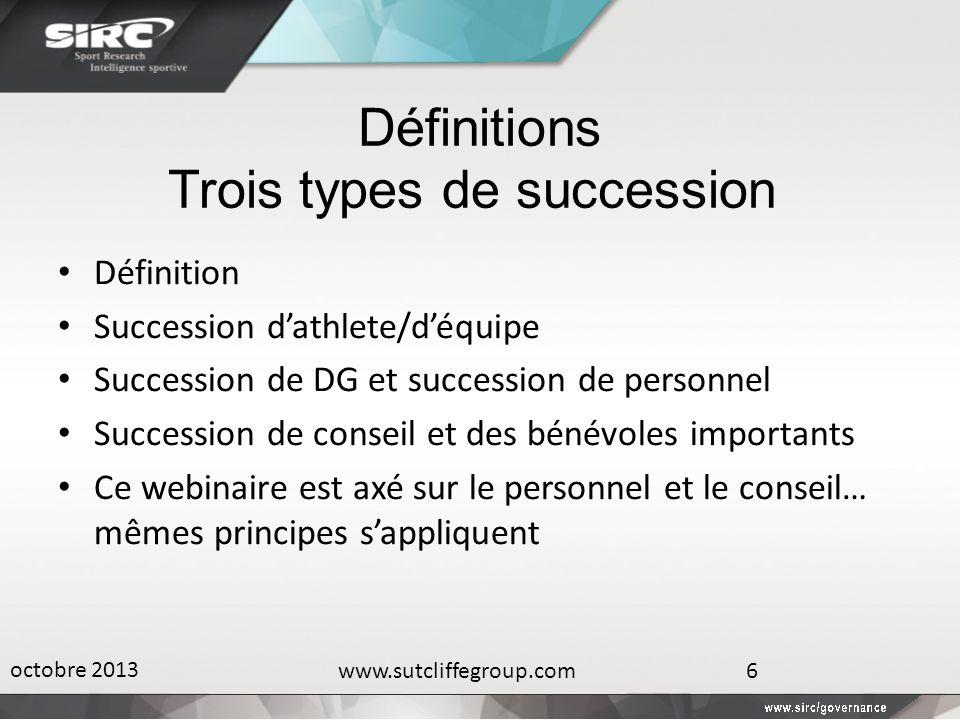Définitions Trois types de succession Définition Succession dathlete/déquipe Succession de DG et succession de personnel Succession de conseil et des