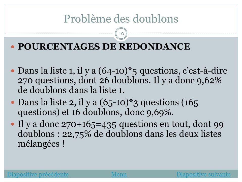 Problème des doublons POURCENTAGES DE REDONDANCE Dans la liste 1, il y a (64-10)*5 questions, cest-à-dire 270 questions, dont 26 doublons. Il y a donc