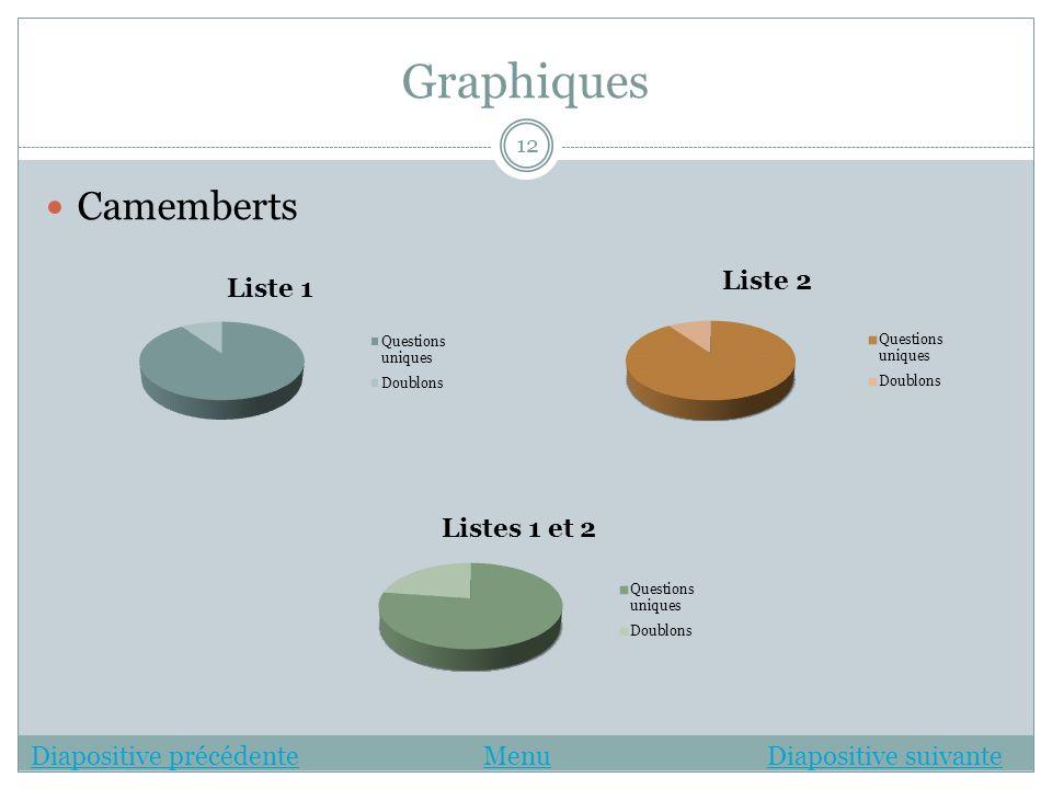 Graphiques Camemberts 12 Diapositive précédenteDiapositive précédente MenuDiapositive suivanteMenuDiapositive suivante