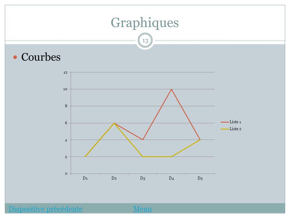 Graphiques Courbes 13 Diapositive précédenteDiapositive précédente MenuMenu