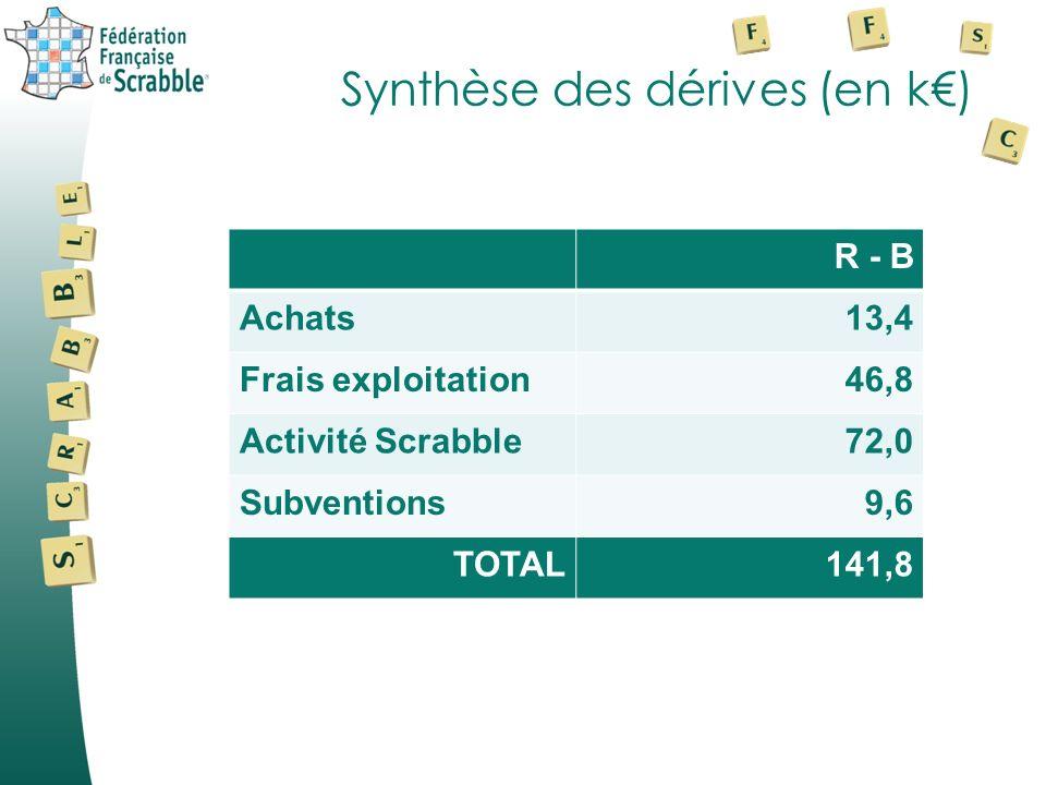 Synthèse des dérives (en k) R - B Achats13,4 Frais exploitation46,8 Activité Scrabble72,0 Subventions9,6 TOTAL141,8