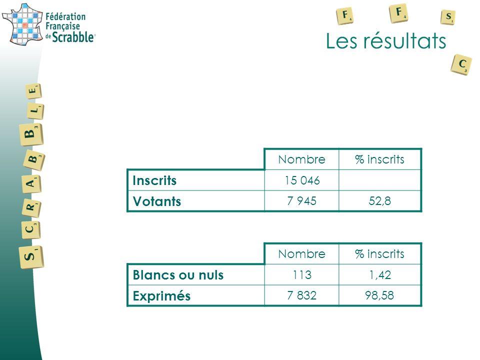 Les résultats Nombre% inscrits Inscrits 15 046 Votants 7 94552,8 Nombre% inscrits Blancs ou nuls 1131,42 Exprimés 7 83298,58