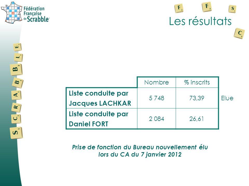 Les résultats Nombre% inscrits Liste conduite par Jacques LACHKAR 5 74873,39 Liste conduite par Daniel FORT 2 08426,61 Elue Prise de fonction du Bureau nouvellement élu lors du CA du 7 janvier 2012