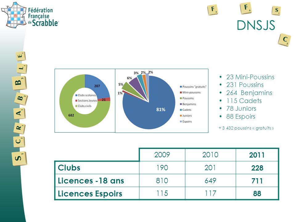 DNSJS 20092010 2011 Clubs 190201 228 Licences -18 ans 810649 711 Licences Espoirs 115117 88 23 Mini-Poussins 231 Poussins 264 Benjamins 115 Cadets 78 Juniors 88 Espoirs + 3 432 poussins « gratuits »