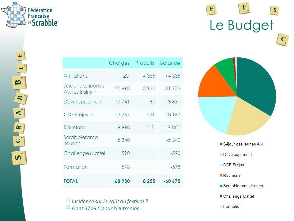 Le Budget ChargesProduitsBalance Affiliations20 4 355+4 335 Séjour des jeunes Aix-les-Bains (1) 25 6933 920-21 773 Développement13 74160-13 681 CDF Fréjus (2) 13 267100 -13 167 Réunions9 998117 -9 881 Scrabblerama Jeunes 5 340 -5 340 Challenge Mattel590 -590 Formation578 -578 TOTAL68 9308 255-60 675 (1) Incidence sur le coût du festival .