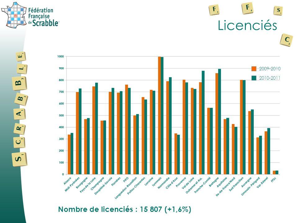 Licenciés Nombre de licenciés : 15 807 (+1,6%) 2010-2011 2009-2010
