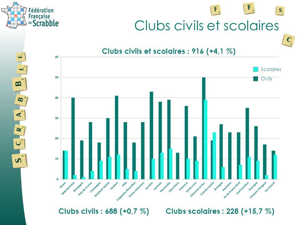 Clubs civils et scolaires Clubs civils : 688 (+0,7 %) Clubs scolaires : 228 (+15,7 %) Civils Scolaires Clubs civils et scolaires : 916 (+4,1 %)