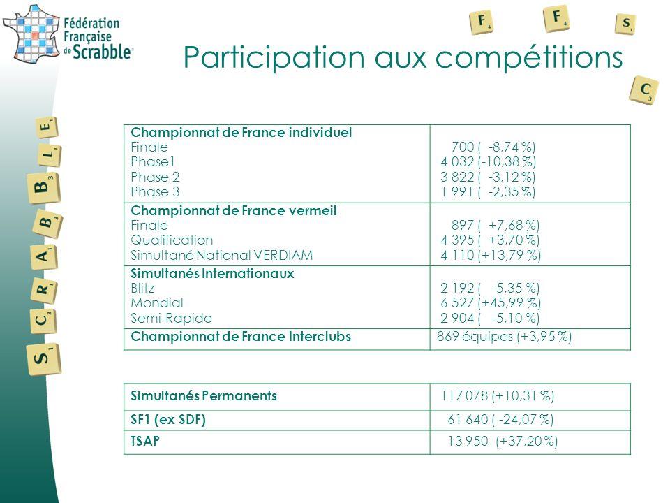 Participation aux compétitions Championnat de France individuel Finale Phase1 Phase 2 Phase 3 700 ( -8,74 %) 4 032 (-10,38 %) 3 822 ( -3,12 %) 1 991 ( -2,35 %) Championnat de France vermeil Finale Qualification Simultané National VERDIAM 897 ( +7,68 %) 4 395 ( +3,70 %) 4 110 (+13,79 %) Simultanés Internationaux Blitz Mondial Semi-Rapide 2 192 ( -5,35 %) 6 527 (+45,99 %) 2 904 ( -5,10 %) Championnat de France Interclubs 869 équipes (+3,95 %) Simultanés Permanents 117 078 (+10,31 %) SF1 (ex SDF) 61 640 ( -24,07 %) TSAP 13 950 (+37,20 %)