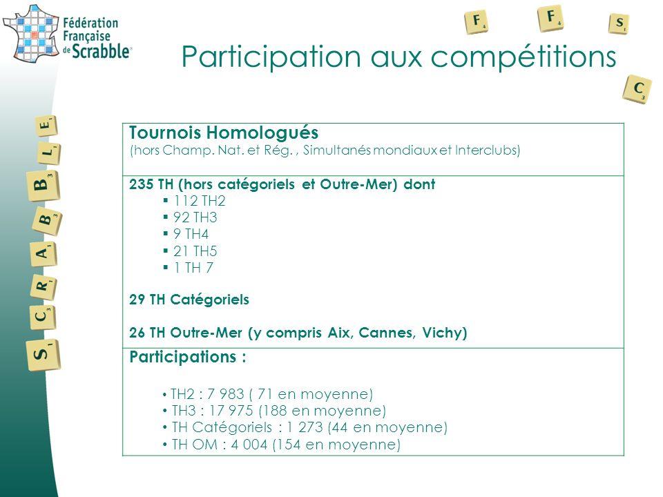 Participation aux compétitions Tournois Homologués (hors Champ. Nat. et Rég., Simultanés mondiaux et Interclubs) 235 TH (hors catégoriels et Outre-Mer
