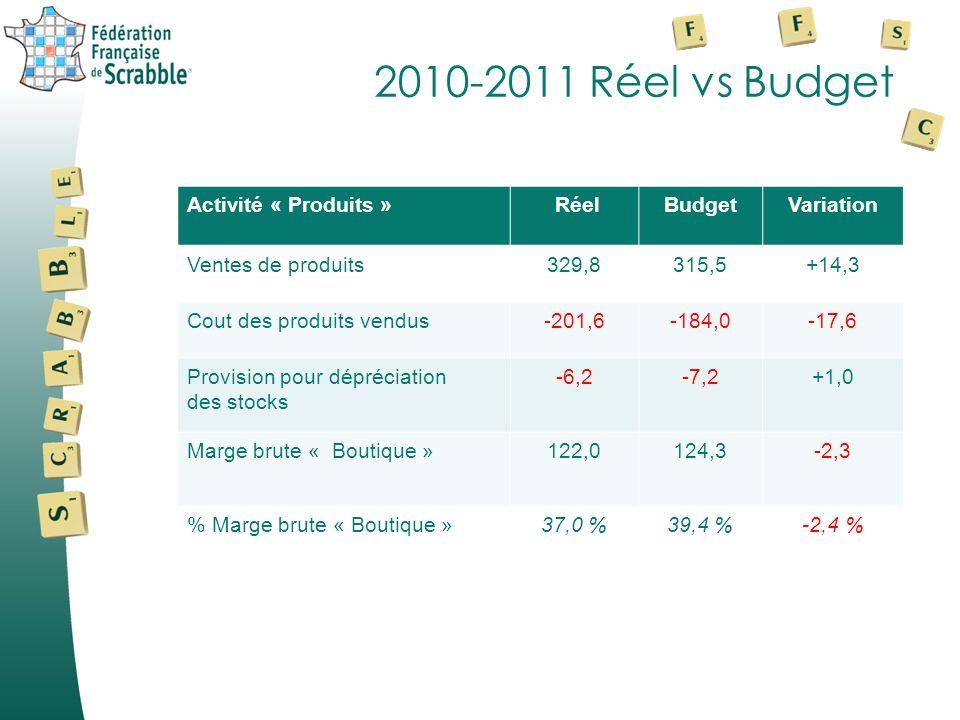 2010-2011 Réel vs Budget Activité « Produits » RéelBudgetVariation Ventes de produits329,8315,5+14,3 Cout des produits vendus-201,6-184,0-17,6 Provision pour dépréciation des stocks -6,2-7,2+1,0 Marge brute « Boutique »122,0124,3-2,3 % Marge brute « Boutique »37,0 %39,4 %-2,4 %