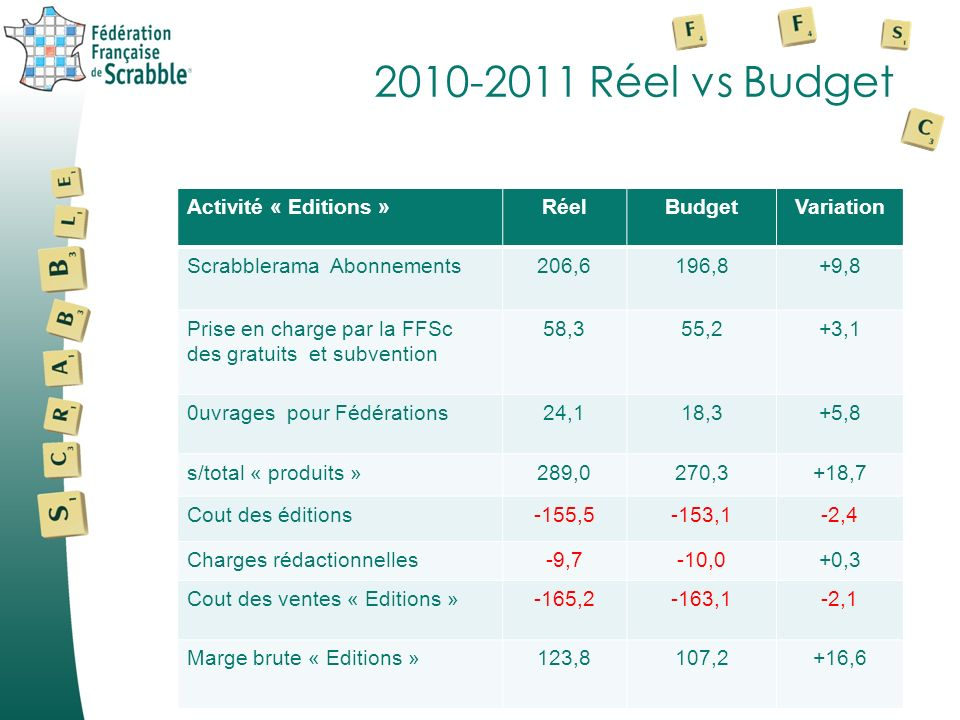 2010-2011 Réel vs Budget Activité « Editions »RéelBudgetVariation Scrabblerama Abonnements206,6196,8+9,8 Prise en charge par la FFSc des gratuits et subvention 58,355,2+3,1 0uvrages pour Fédérations24,118,3+5,8 s/total « produits »289,0270,3+18,7 Cout des éditions-155,5-153,1-2,4 Charges rédactionnelles-9,7-10,0+0,3 Cout des ventes « Editions »-165,2-163,1-2,1 Marge brute « Editions »123,8107,2+16,6