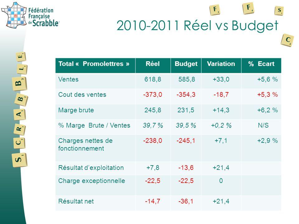 2010-2011 Réel vs Budget Total « Promolettres »RéelBudgetVariation% Ecart Ventes618,8 585,8+33,0+5,6 % Cout des ventes-373,0-354,3-18,7+5,3 % Marge brute245,8231,5+14,3+6,2 % % Marge Brute / Ventes39,7 %39,5 %+0,2 % N/S Charges nettes de fonctionnement -238,0-245,1+7,1+2,9 % Résultat dexploitation+7,8-13,6+21,4 Charge exceptionnelle-22,5 0 Résultat net-14,7-36,1+21,4