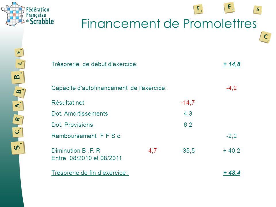 Financement de Promolettres Trésorerie de début d'exercice:+ 14,8 Capacité d'autofinancement de l'exercice:-4,2 Résultat net-14,7 Dot. Amortissements4