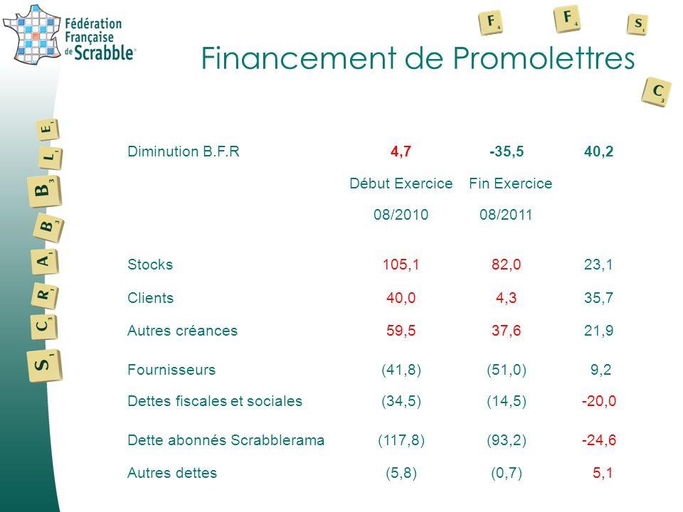 Financement de Promolettres Diminution B.F.R4,7-35,540,2 Début Exercice Fin Exercice 08/201008/2011 Stocks105,182,023,1 Clients40,04,335,7 Autres créances59,537,621,9 Fournisseurs(41,8)(51,0) 9,2 Dettes fiscales et sociales(34,5)(14,5)-20,0 Dette abonnés Scrabblerama(117,8)(93,2)-24,6 Autres dettes(5,8)(0,7) 5,1