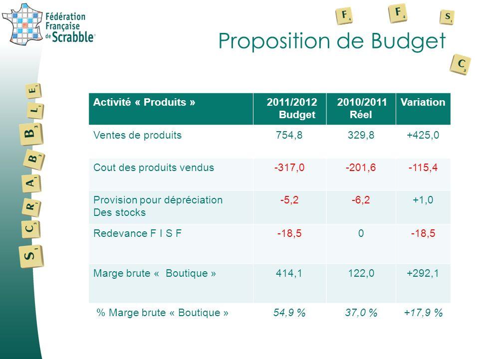 Proposition de Budget Activité « Produits » 2011/2012 Budget 2010/2011 Réel Variation Ventes de produits754,8329,8+425,0 Cout des produits vendus-317,0-201,6-115,4 Provision pour dépréciation Des stocks -5,2-6,2+1,0 Redevance F I S F-18,50 Marge brute « Boutique »414,1122,0+292,1 % Marge brute « Boutique »54,9 %37,0 %+17,9 %