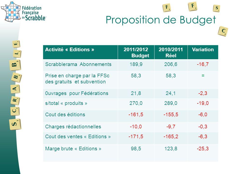 Proposition de Budget Activité « Editions »2011/2012 Budget 2010/2011 Réel Variation Scrabblerama Abonnements189,9206,6-16,7 Prise en charge par la FFSc des gratuits et subvention 58,3 = 0uvrages pour Fédérations21,824,1-2,3 s/total « produits »270,0289,0-19,0 Cout des éditions-161,5-155,5-6,0 Charges rédactionnelles-10,0-9,7-0,3 Cout des ventes « Editions »-171,5-165,2-6,3 Marge brute « Editions »98,5123,8-25,3