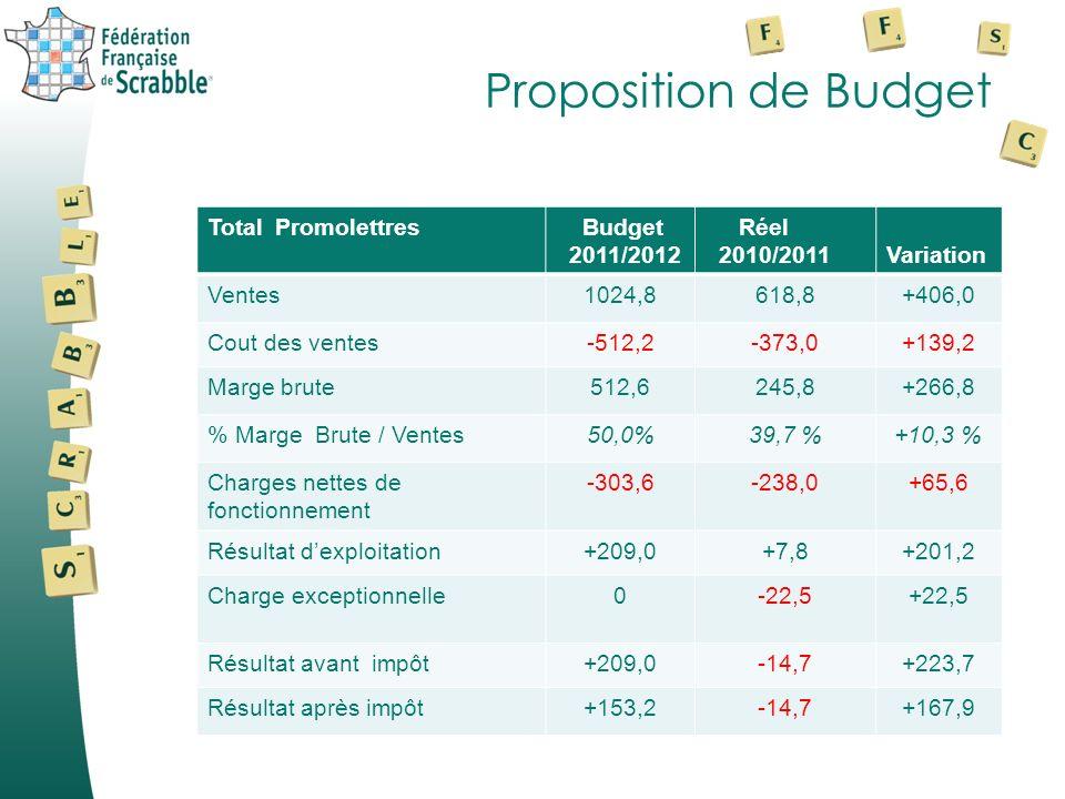 Proposition de Budget Total Promolettres Budget 2011/2012 Réel 2010/2011Variation Ventes1024,8618,8+406,0 Cout des ventes-512,2-373,0+139,2 Marge brute512,6245,8+266,8 % Marge Brute / Ventes50,0%39,7 %+10,3 % Charges nettes de fonctionnement -303,6-238,0+65,6 Résultat dexploitation+209,0+7,8+201,2 Charge exceptionnelle0-22,5+22,5 Résultat avant impôt+209,0-14,7+223,7 Résultat après impôt+153,2-14,7+167,9