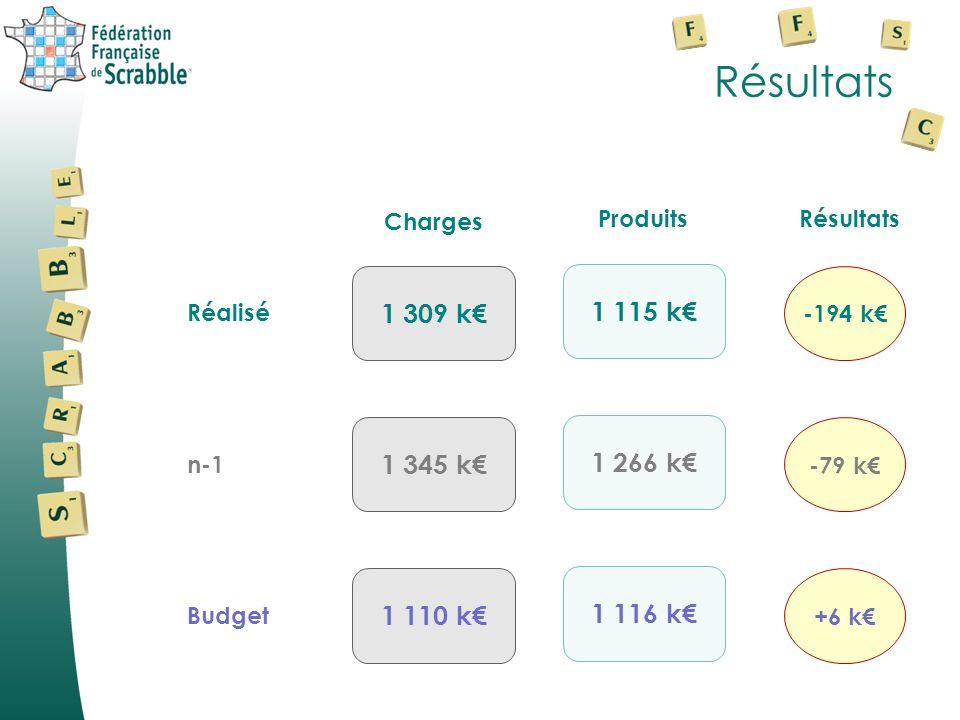 Résultats 1 309 k 1 115 k 1 345 k 1 266 k 1 110 k 1 116 k Réalisé n-1 Budget -194 k -79 k +6 k Charges ProduitsRésultats