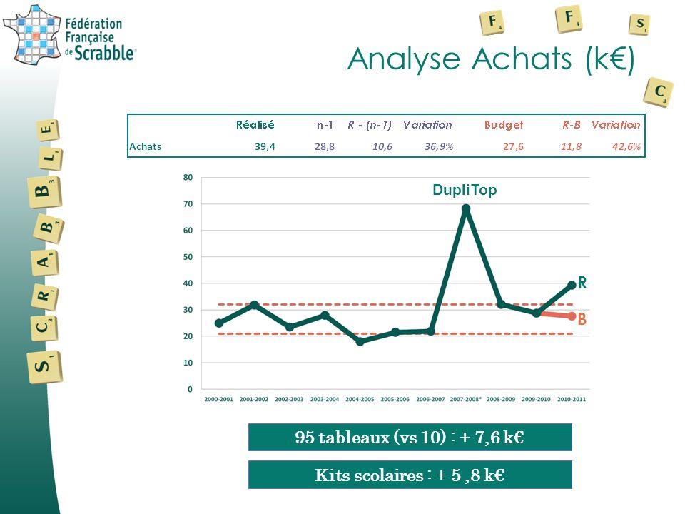 Analyse Achats (k) DupliTop B R 95 tableaux (vs 10) : + 7,6 k Kits scolaires : + 5,8 k