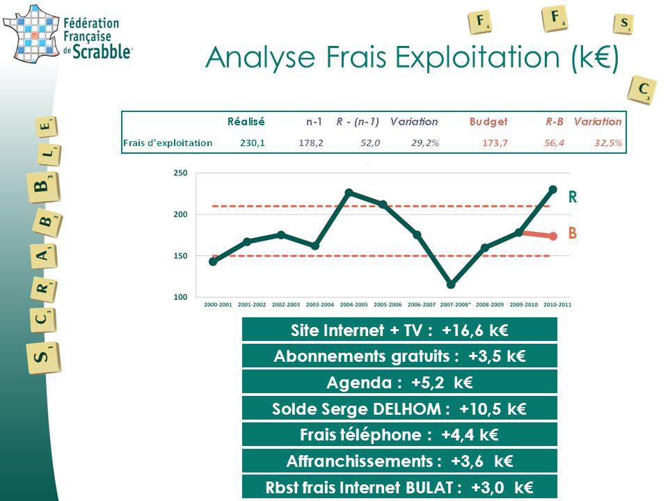 Analyse Frais Exploitation (k) B R Abonnements gratuits : +3,5 k Site Internet + TV : +16,6 k Agenda : +5,2 k Frais téléphone : +4,4 k Solde Serge DELHOM : +10,5 k Rbst frais Internet BULAT : +3,0 k Affranchissements : +3,6 k