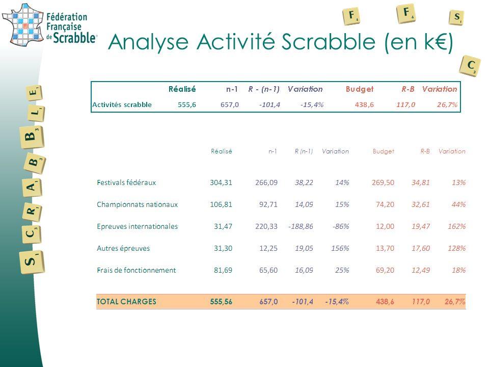 Analyse Activité Scrabble (en k)