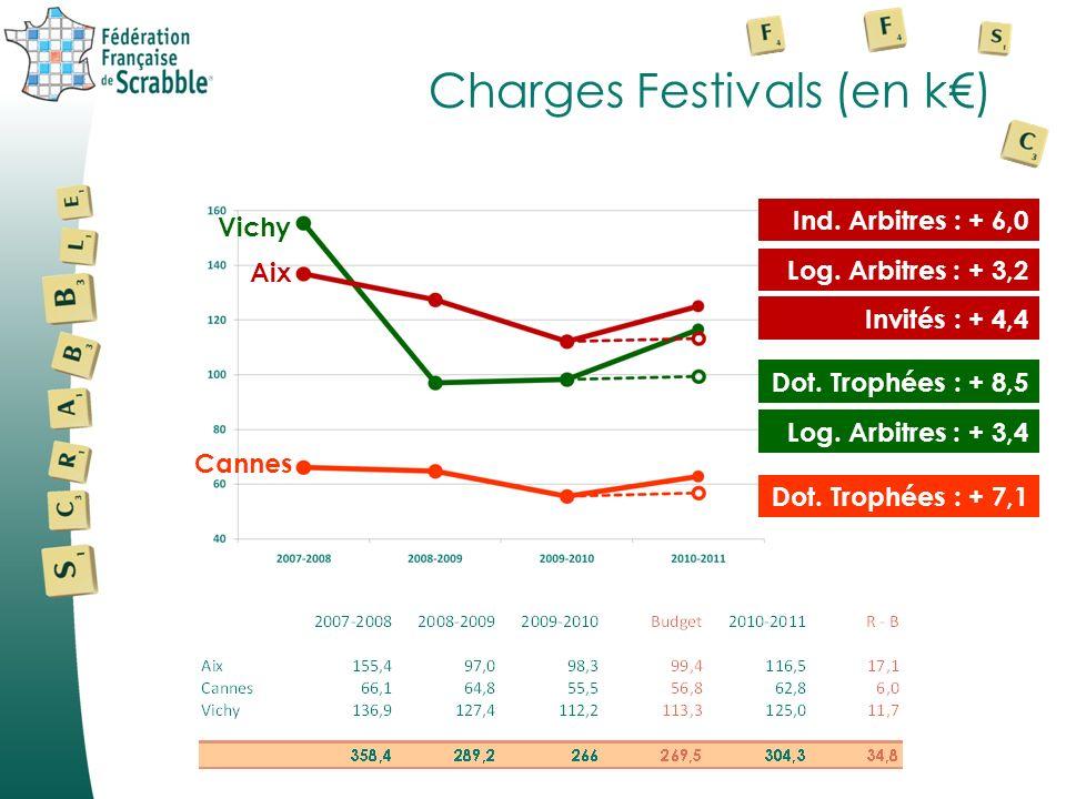 Charges Festivals (en k) Aix Vichy Cannes Ind. Arbitres : + 6,0 Log. Arbitres : + 3,2 Invités : + 4,4 Dot. Trophées : + 8,5 Log. Arbitres : + 3,4 Dot.